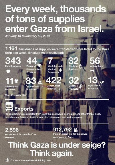Gaza tons