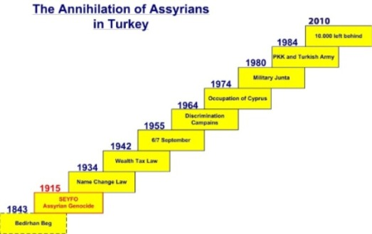 Turkish-Annihilation