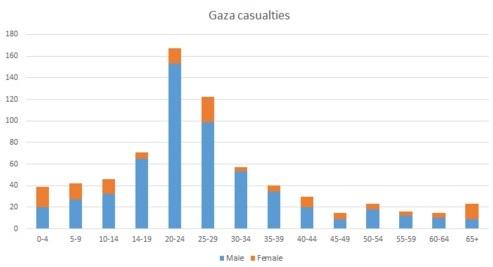 uccisi gaza 1