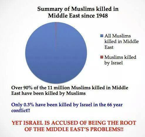 muslims killed