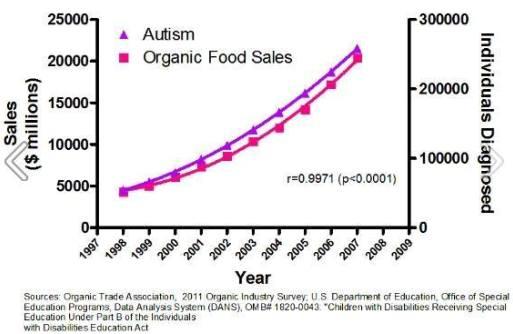 bio-autismo