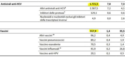 spese vaccini