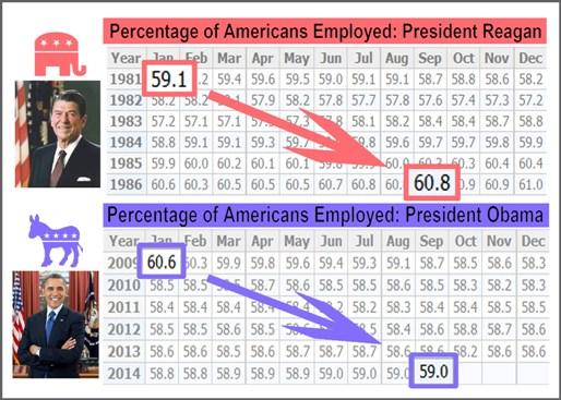 reagan-vs-obama-percent-employed