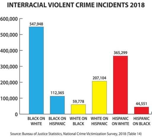 violenza interrazziale