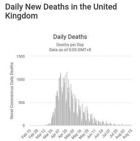 GB morti